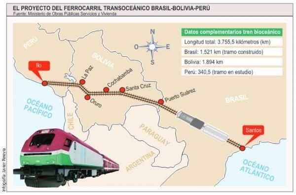 Ruta del Tren Bioceánico.